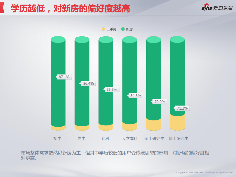2013年度移动互联网房产用户调研分析报告_031
