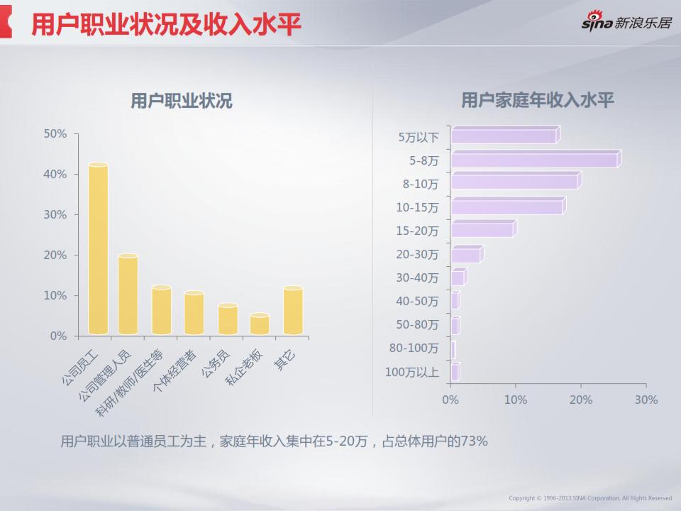2013年度移动互联网房产用户调研分析报告_008