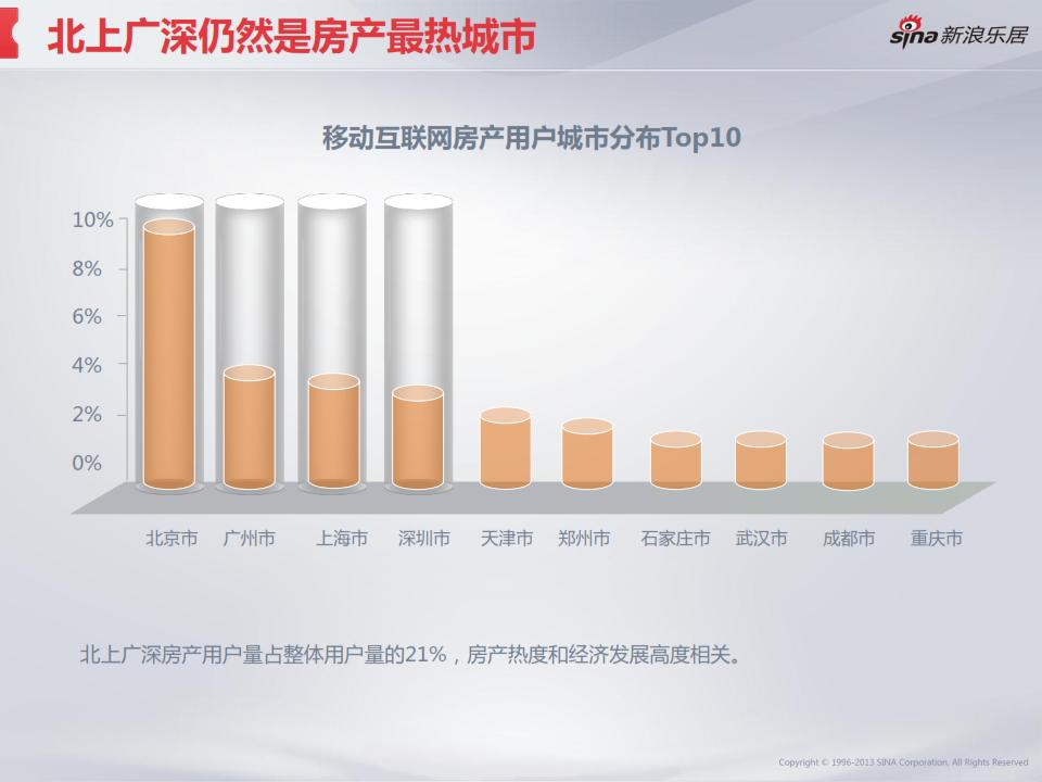 2013年度移动互联网房产用户调研分析报告_005