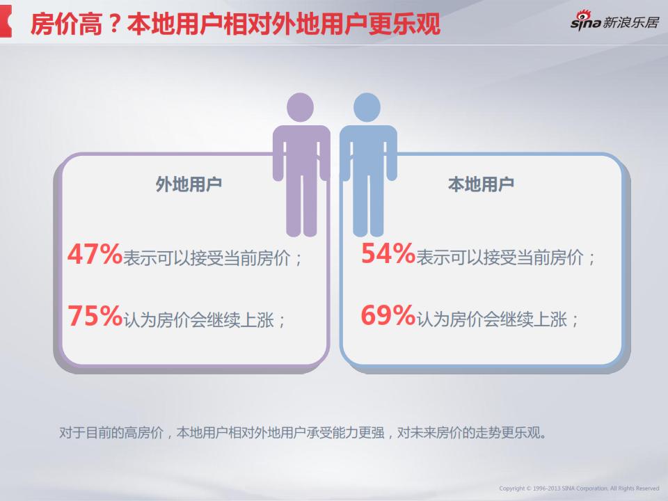 2013年度移动互联网房产用户调研分析报告_020