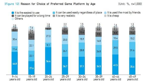 韩国游戏产业白皮书之玩家趋势篇