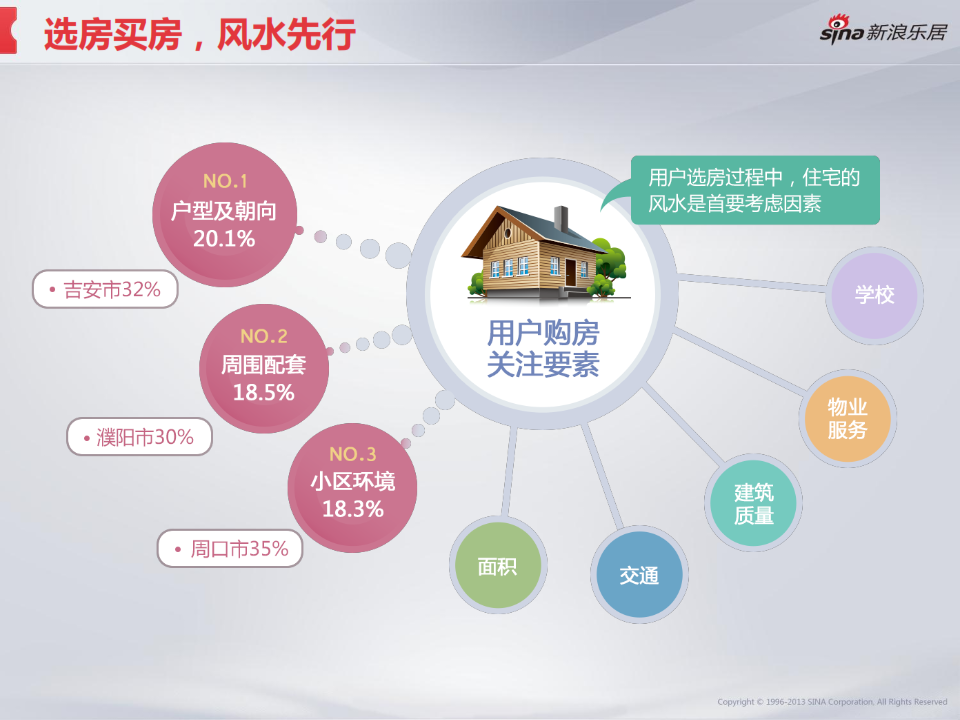 2013年度移动互联网房产用户调研分析报告_033