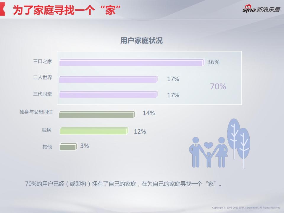 2013年度移动互联网房产用户调研分析报告_007