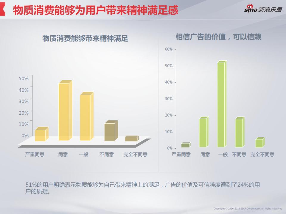2013年度移动互联网房产用户调研分析报告_025
