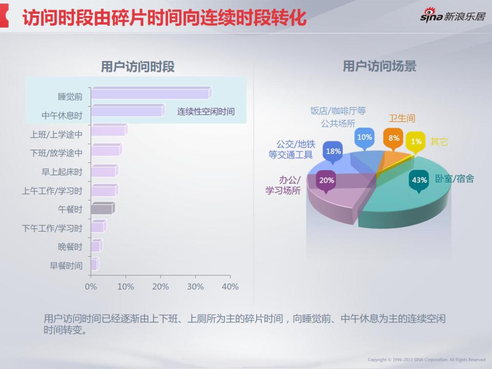 2013年度移动互联网房产用户调研分析报告_011