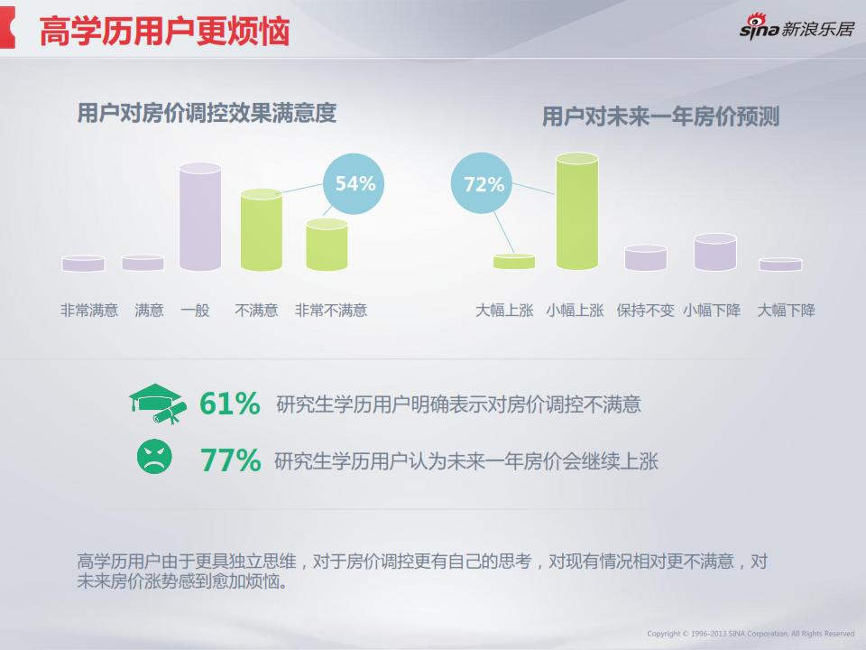 2013年度移动互联网房产用户调研分析报告_021