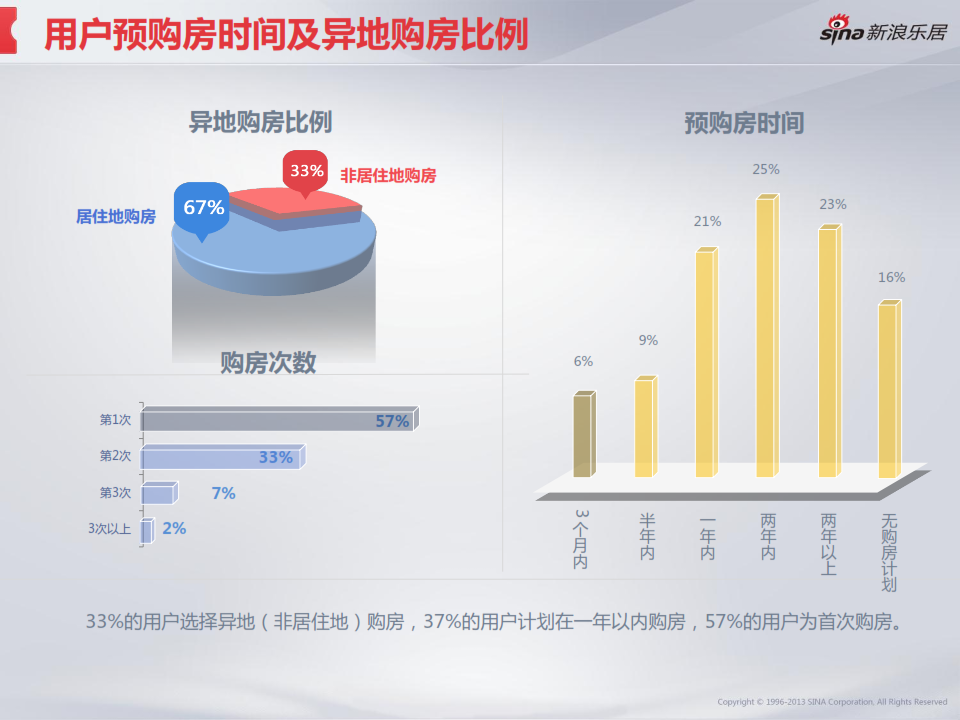 2013年度移动互联网房产用户调研分析报告_027