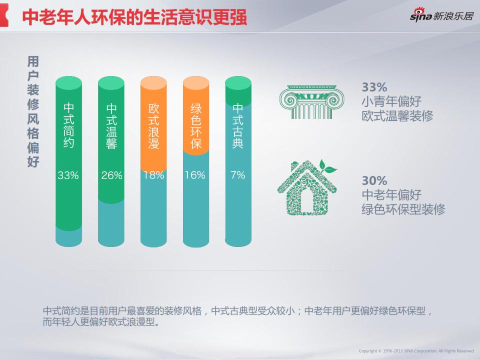 2013年度移动互联网房产用户调研分析报告_023