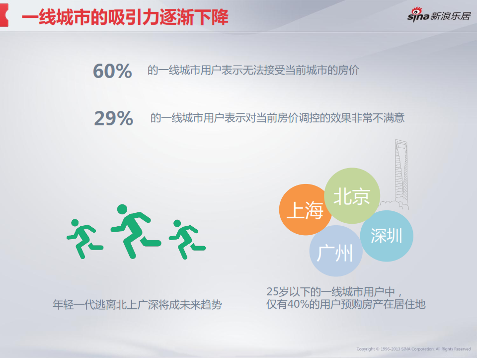 2013年度移动互联网房产用户调研分析报告_022