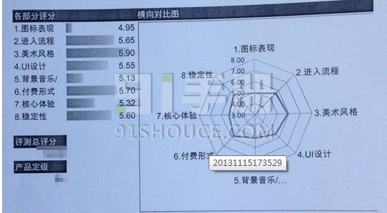 干货:手机游戏六大渠道评测标准大合集
