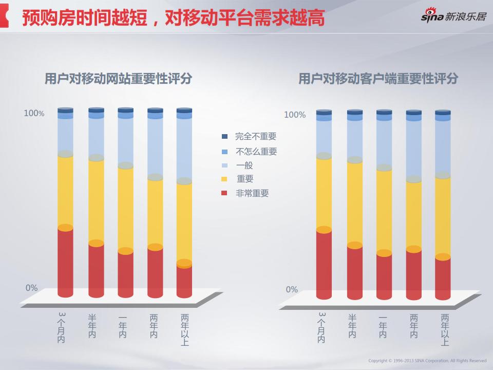 2013年度移动互联网房产用户调研分析报告_029