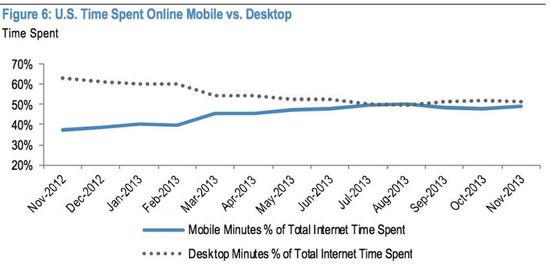 2014年互联网行业将延续七大关键趋势