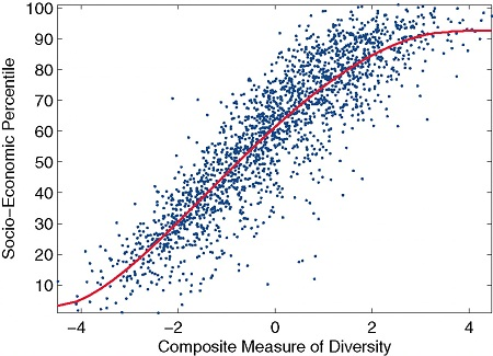 社交网络多样性越强,经济排名就越高。