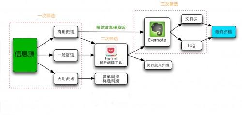 信息整理流程