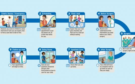 西雅图儿童医院流程图