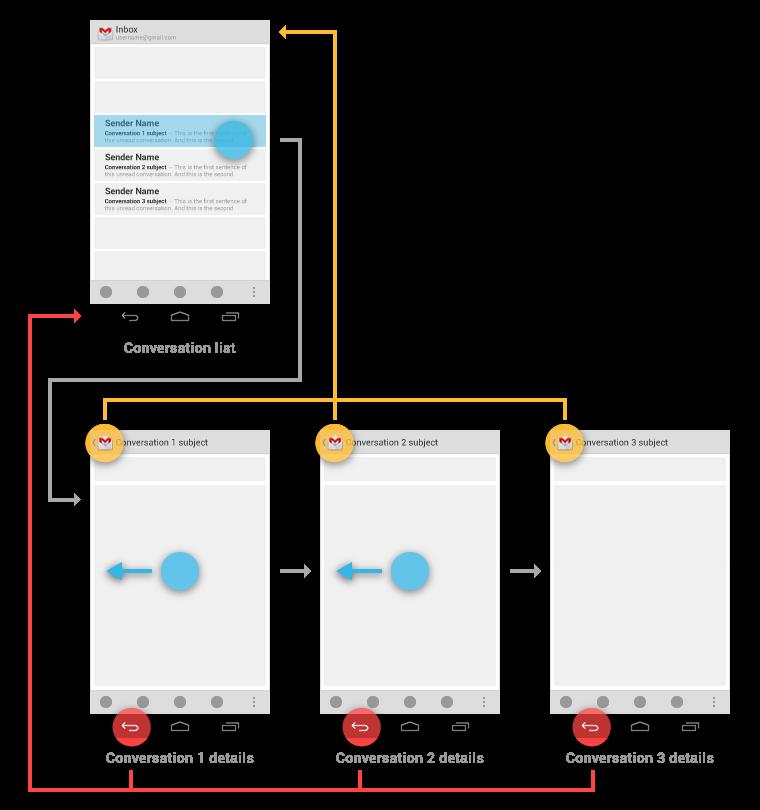 三大移动平台上的交互设计差异