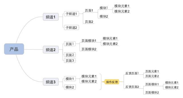 产品框架结构