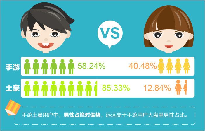 腾讯云分析-手游消费数据报告