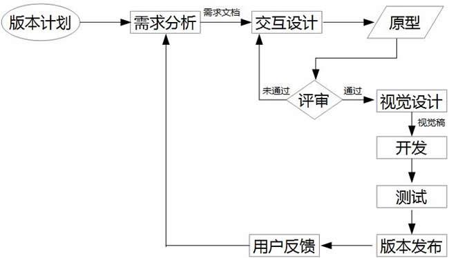 交互设计在产品设计中的工作流程小议