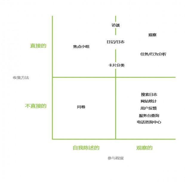 【译文】认识你的用户