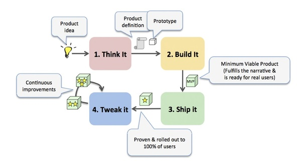 Think-It.Build-It.Ship-It.Tweak-It