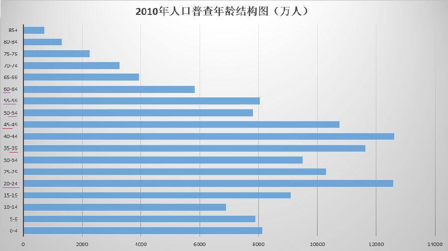 中国人口数量变化图_2010年台湾人口数量