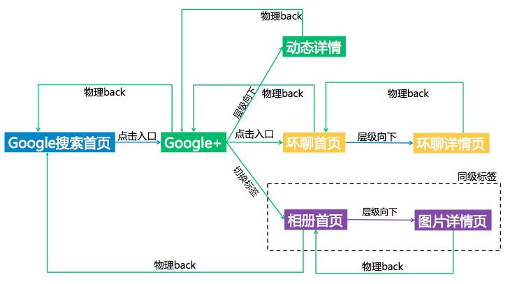 Google+back elya:胖APP的4大发展方向