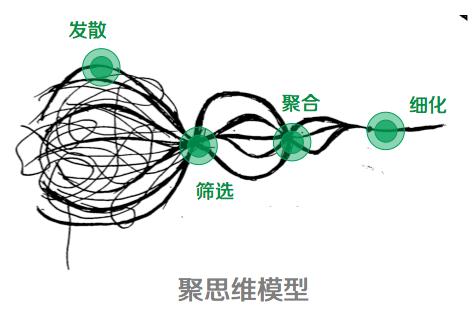 5 elya:思维可视化4类模型