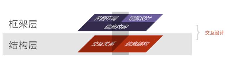 微交互:做以用户为中心的产品设计(下)