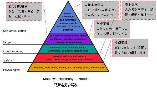 缘需求而设计(正确认识马斯洛需求层次)