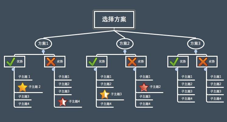 xmind_xmind流程图模板,xmind思维导图模板图片;