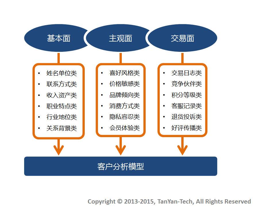 电子商务CRM:收集客户数据