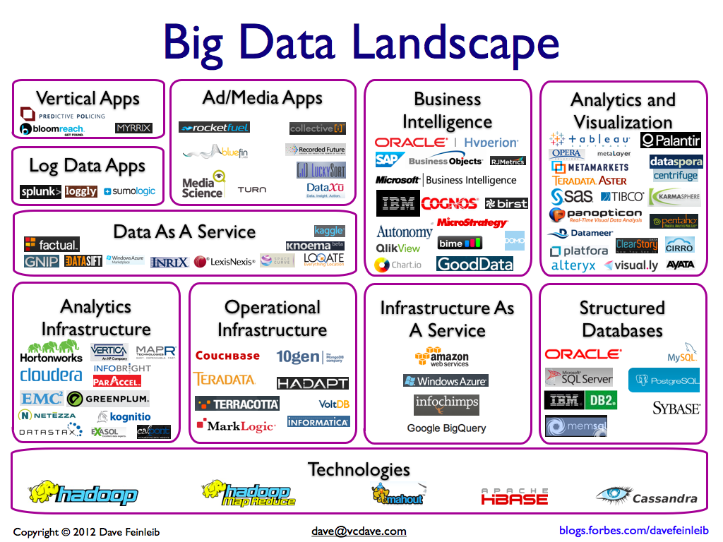 big-data-landscape-jul-4-2012-00111
