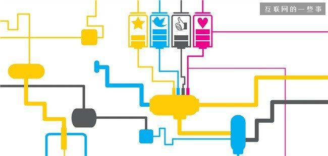 浅谈社交应用里的用户行为逻辑--角色、隐私、逆反,互联网的一些事