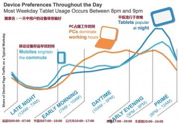 一天中用户的设备使用偏好