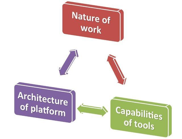 前微软高管:PC架构正向移动OS转型