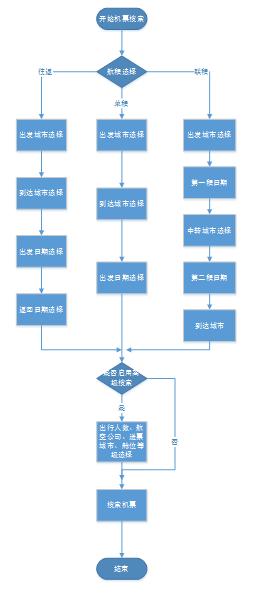 6.1 操作步骤流程图比较