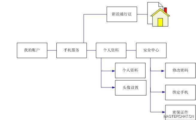 谈产品经理通行证交互设计分析
