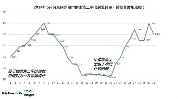 中国互联网有哪些黑色产业链?-黑产爆破吧