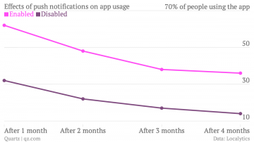 effects-of-push-notifications-on-app-usage-enabled-disabled_chartbuilder