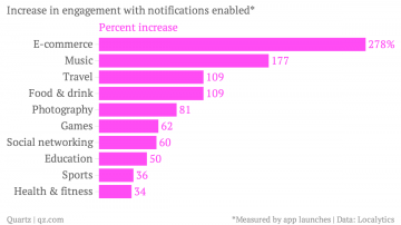 increase-in-engagement-with-notifications-enabled-percent-increase_chartbuilder