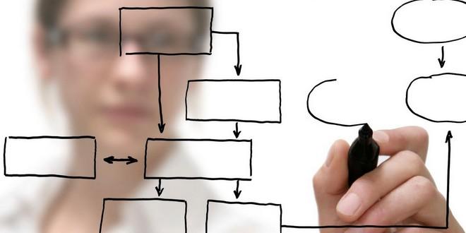 公司为何需要全职产品经理?