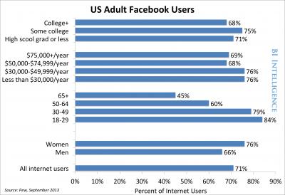 美国的社交网络现状是什么样的