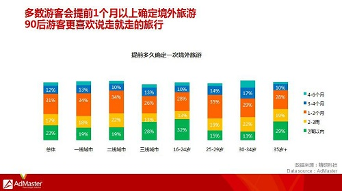 AdMaster发布中国旅游用户行为研究报告