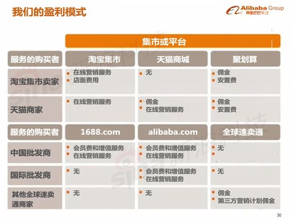 阿里巴巴上市路演 史上最贵PPT中文版