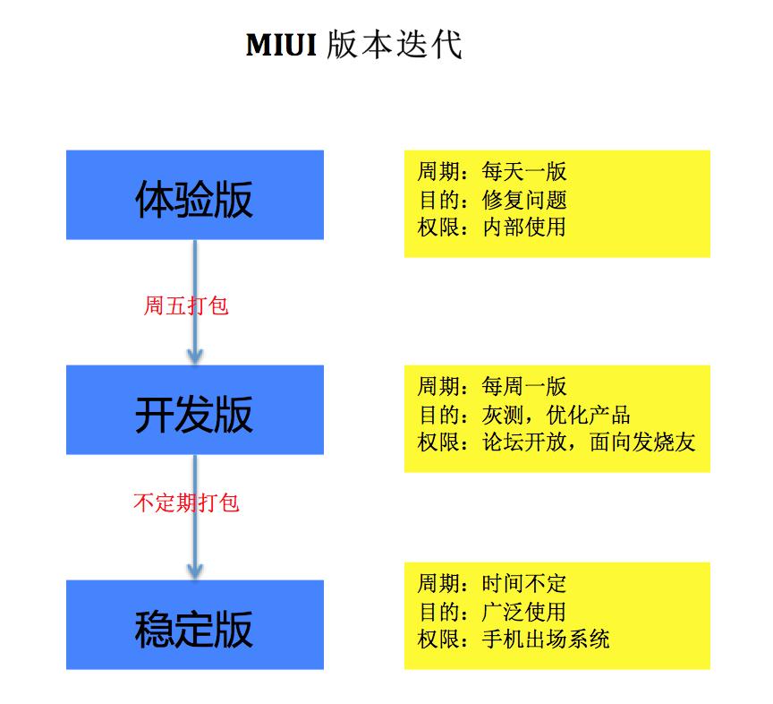 MIUI版本迭代