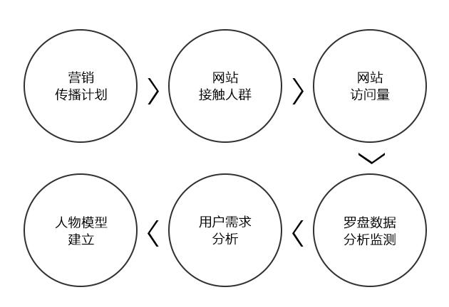 Qrobot官网改版设计总结