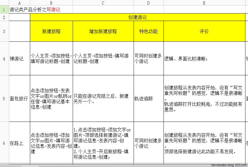 禅游记及类似产品分析 - 郑玉鑫 - 产品经理成长课 from 郑玉鑫
