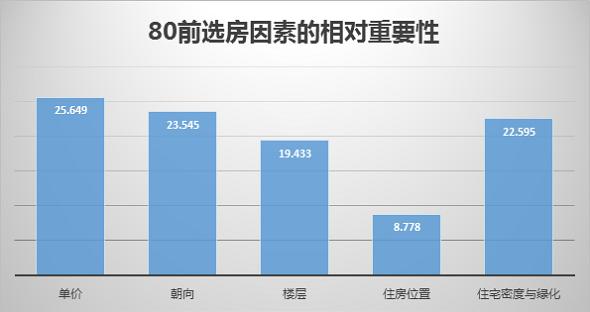 上海网民购房偏好的联合分析