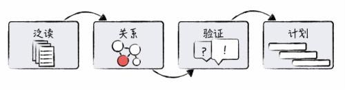 产品经理系列:如何快速入门一个陌生知识领域?插图